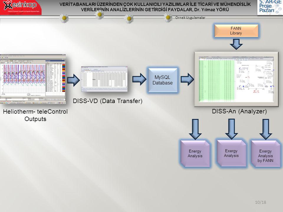 DISS-VD (Data Transfer)