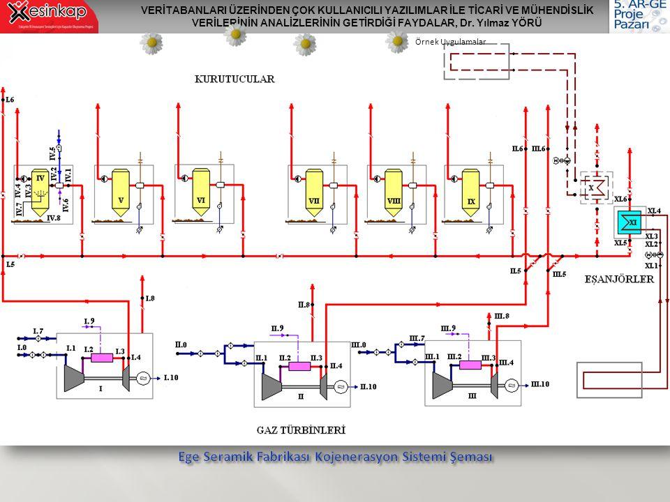 Ege Seramik Fabrikası Kojenerasyon Sistemi Şeması