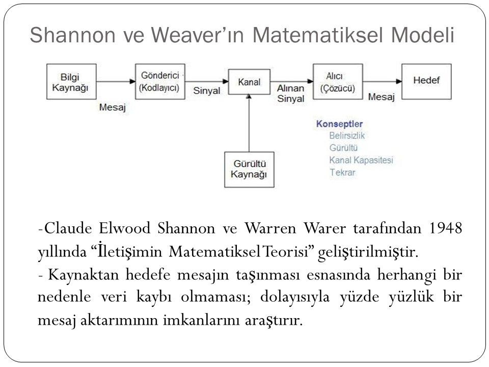 Shannon ve Weaver'ın Matematiksel Modeli