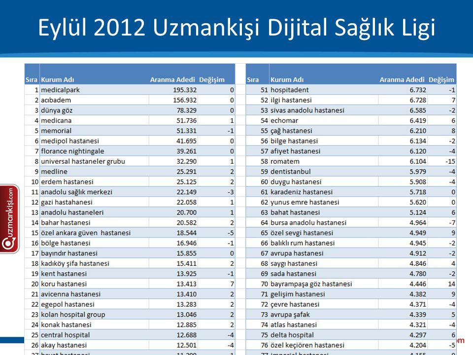 Eylül 2012 Uzmankişi Dijital Sağlık Ligi
