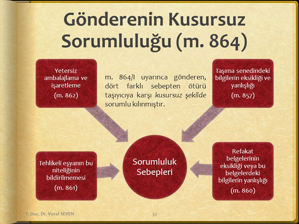 Gönderenin Kusursuz Sorumluluğu (m. 864)