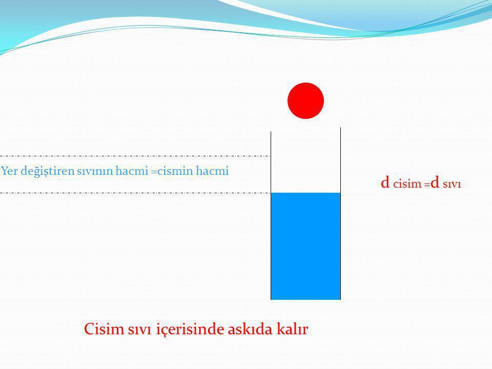 d cisim =d sıvı Yer değiştiren sıvının hacmi =cismin hacmi