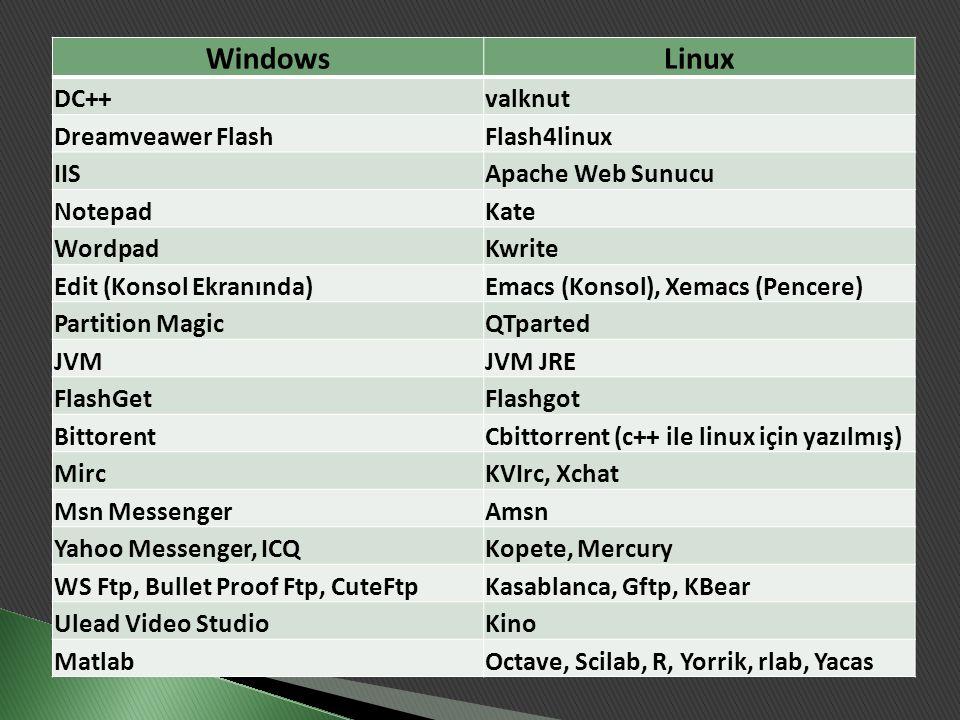 Windows Linux DC++ valknut Dreamveawer Flash Flash4linux IIS