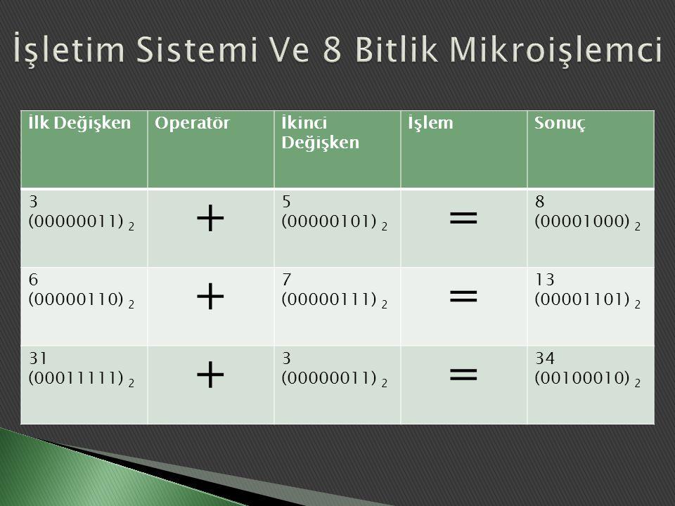 İşletim Sistemi Ve 8 Bitlik Mikroişlemci