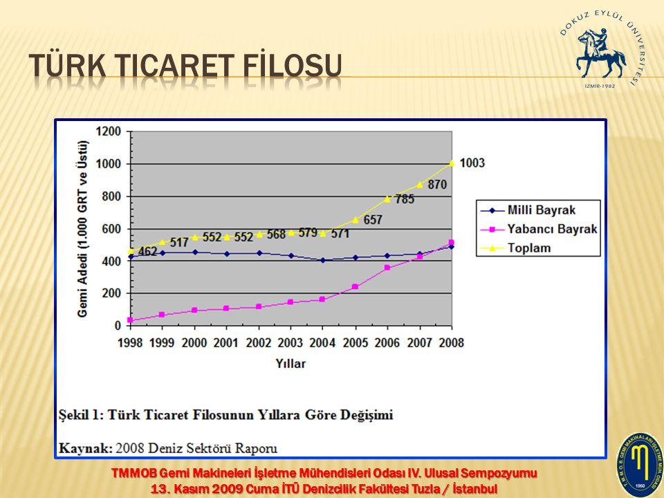 Türk Ticaret Fİlosu
