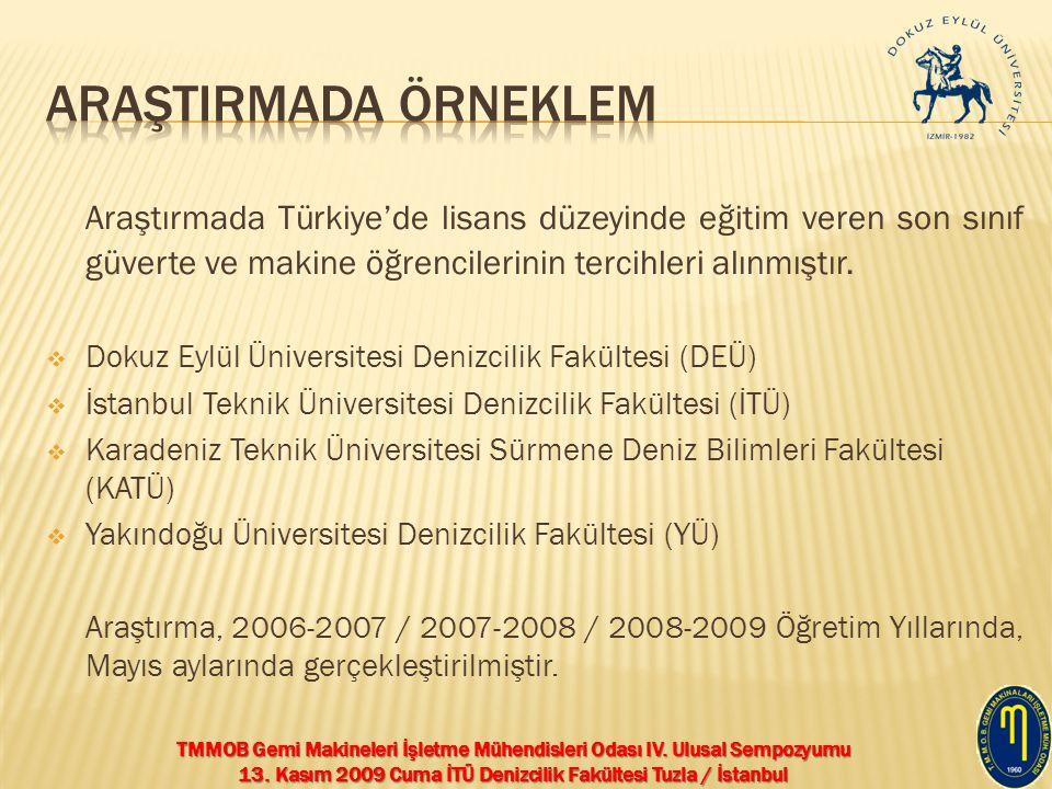 ARAŞTIRMADA ÖRNEKLEM Araştırmada Türkiye'de lisans düzeyinde eğitim veren son sınıf güverte ve makine öğrencilerinin tercihleri alınmıştır.