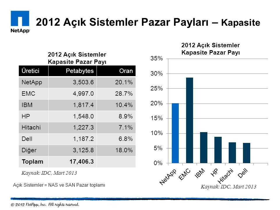 2012 Açık Sistemler Pazar Payları – Kapasite
