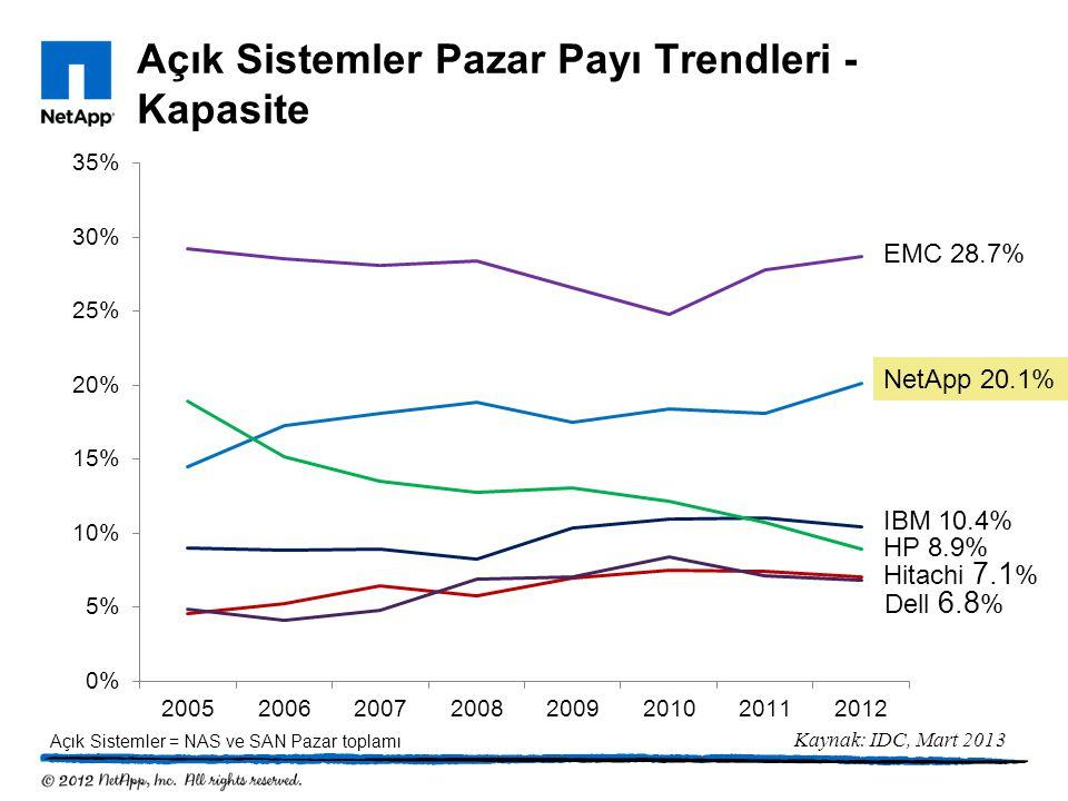 Açık Sistemler Pazar Payı Trendleri - Kapasite
