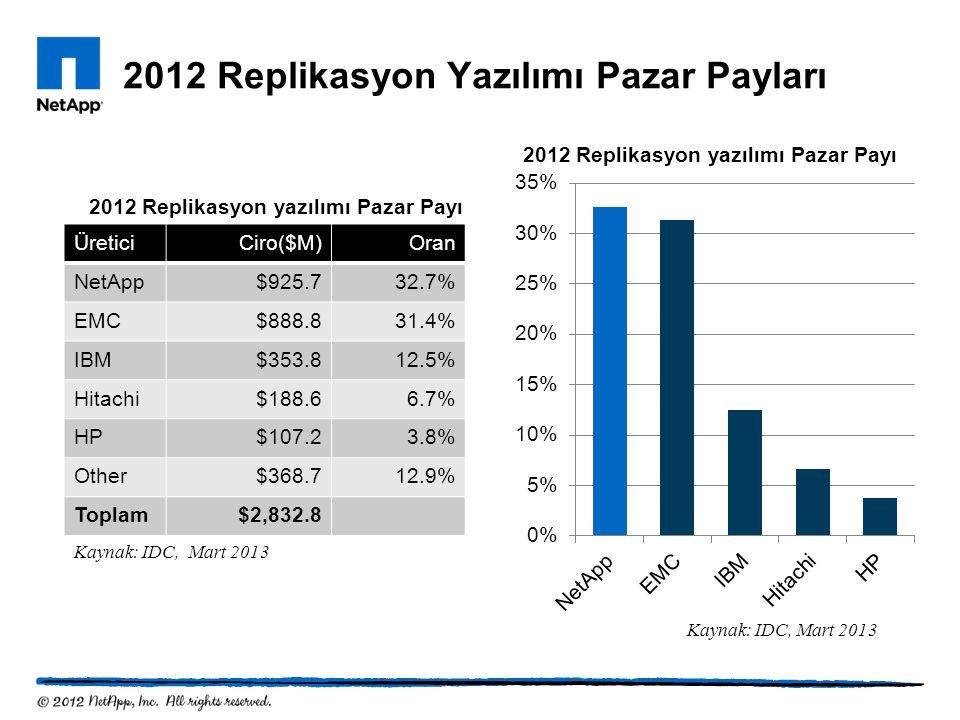2012 Replikasyon Yazılımı Pazar Payları