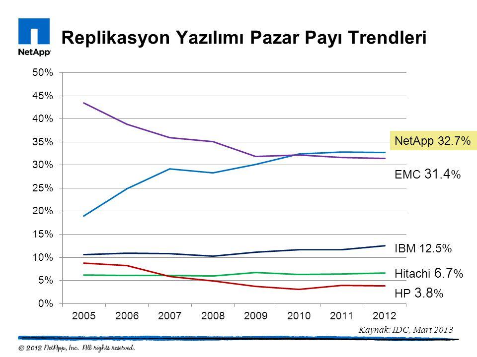 Replikasyon Yazılımı Pazar Payı Trendleri