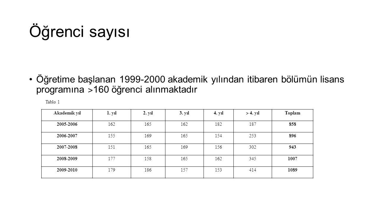 Öğrenci sayısı Öğretime başlanan 1999-2000 akademik yılından itibaren bölümün lisans programına ˃160 öğrenci alınmaktadır.