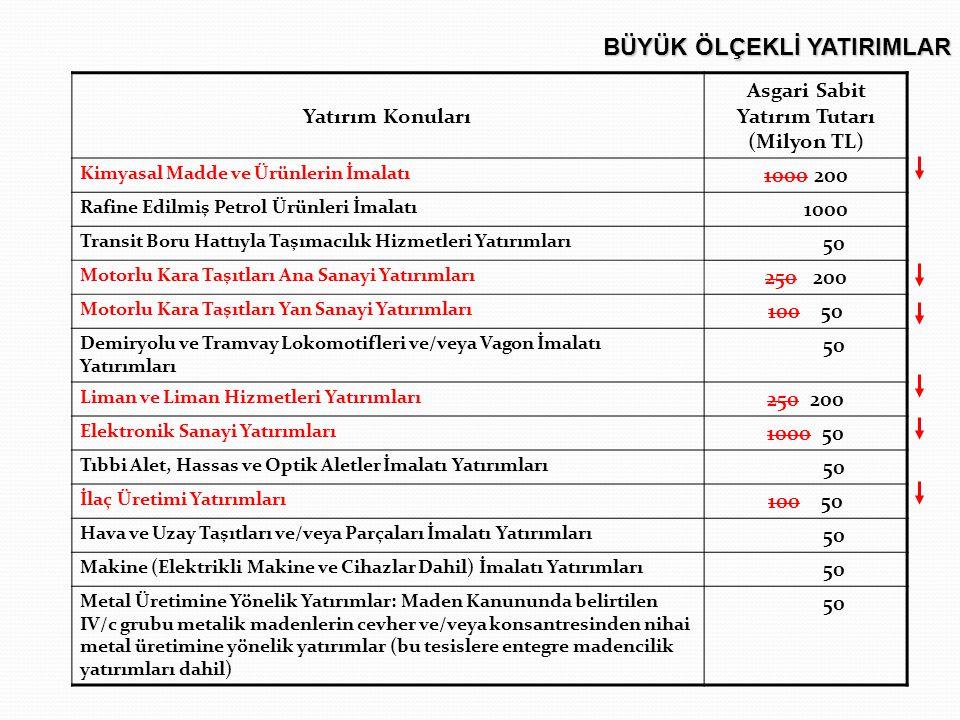 Asgari Sabit Yatırım Tutarı (Milyon TL)