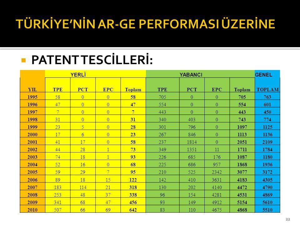 TÜRKİYE'NİN AR-GE PERFORMASI ÜZERİNE
