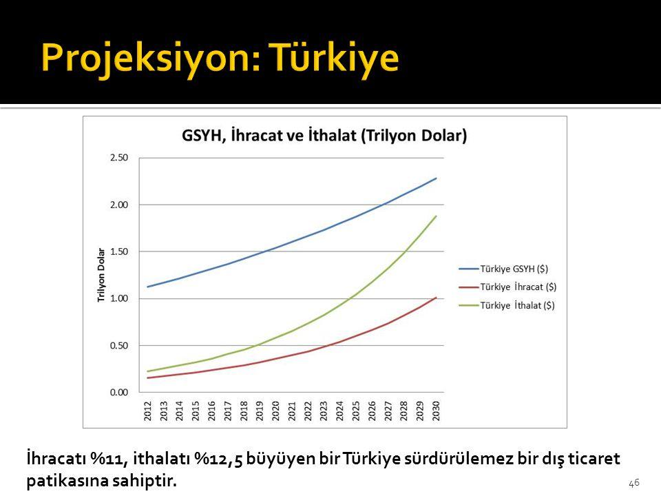 Projeksiyon: Türkiye İhracatı %11, ithalatı %12,5 büyüyen bir Türkiye sürdürülemez bir dış ticaret patikasına sahiptir.