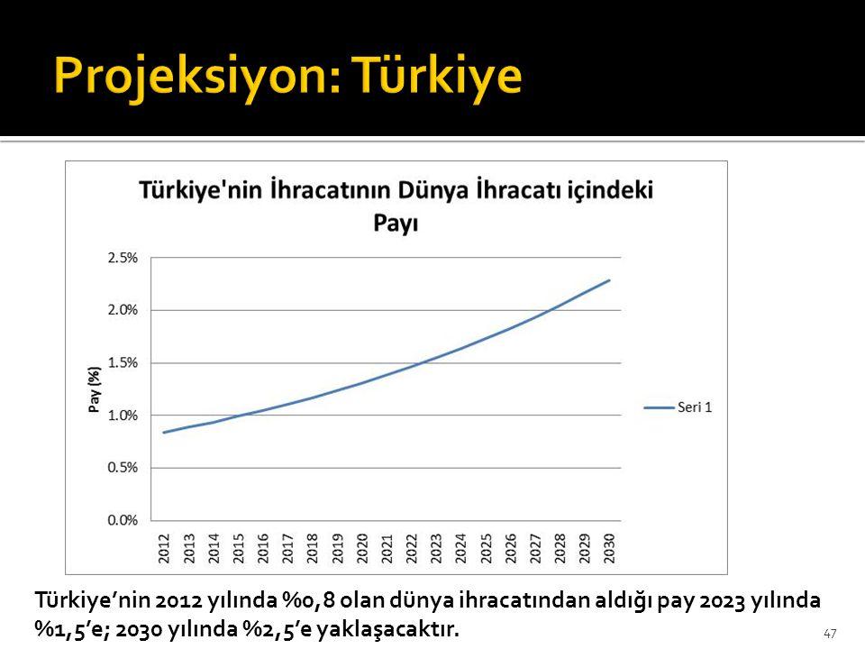 Projeksiyon: Türkiye Türkiye'nin 2012 yılında %0,8 olan dünya ihracatından aldığı pay 2023 yılında %1,5'e; 2030 yılında %2,5'e yaklaşacaktır.