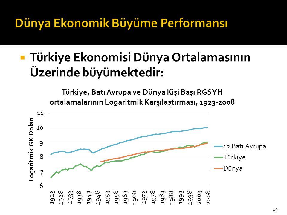 Dünya Ekonomik Büyüme Performansı