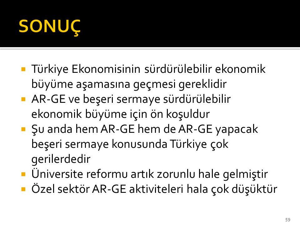 SONUÇ Türkiye Ekonomisinin sürdürülebilir ekonomik büyüme aşamasına geçmesi gereklidir.