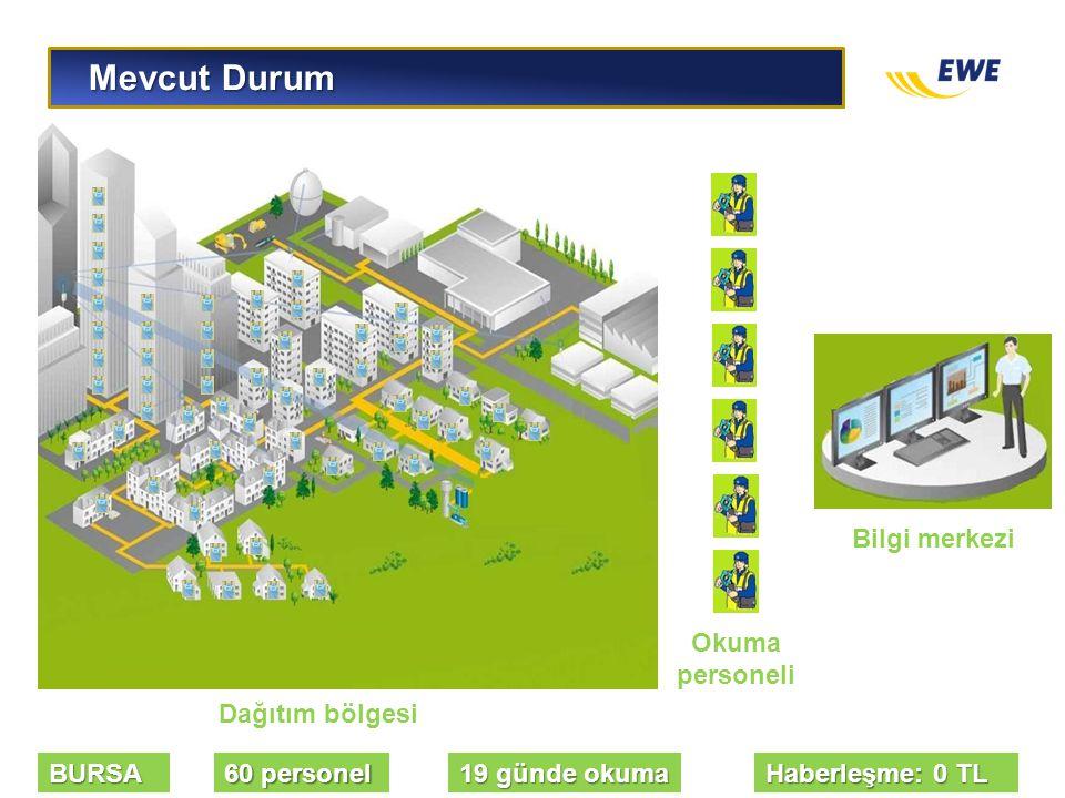 Mevcut Durum Bilgi merkezi Okuma personeli Dağıtım bölgesi BURSA