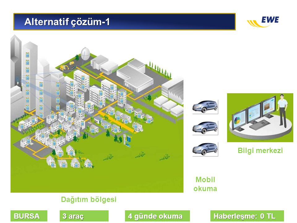 Alternatif çözüm-1 Bilgi merkezi Mobil okuma Dağıtım bölgesi BURSA