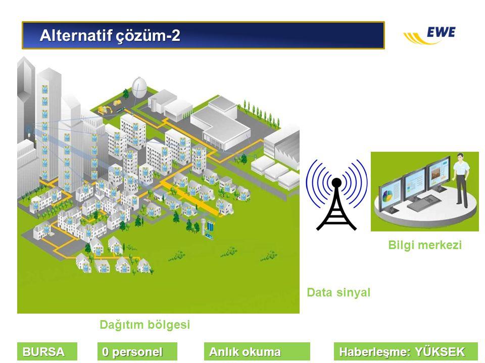 Alternatif çözüm-2 Bilgi merkezi Data sinyal Dağıtım bölgesi BURSA