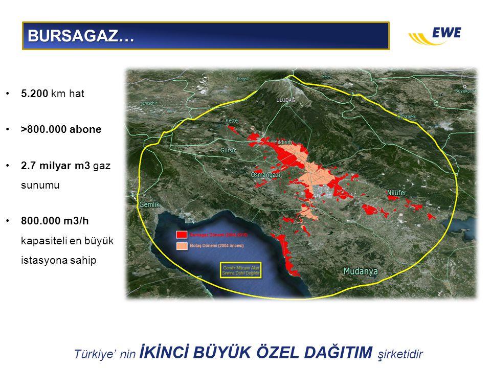 Türkiye' nin İKİNCİ BÜYÜK ÖZEL DAĞITIM şirketidir