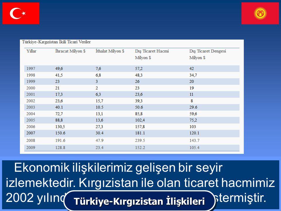 Türkiye-Kırgızistan İlişkileri
