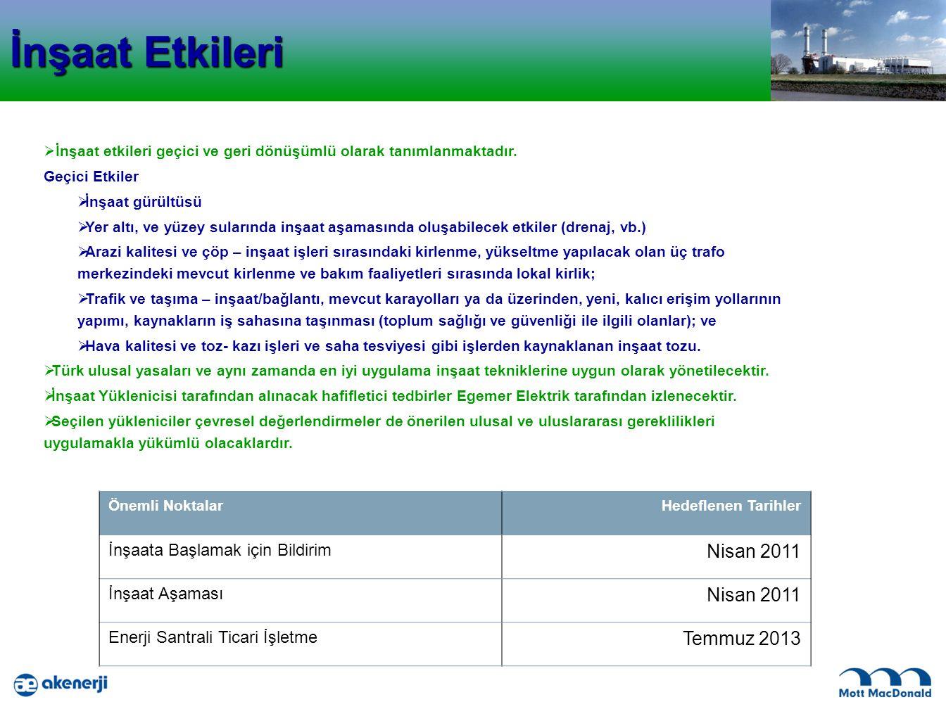 İnşaat Etkileri Nisan 2011 Temmuz 2013 İnşaata Başlamak için Bildirim