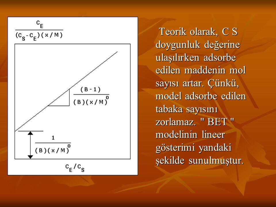 Teorik olarak, C S doygunluk değerine ulaşılırken adsorbe edilen maddenin mol sayısı artar.