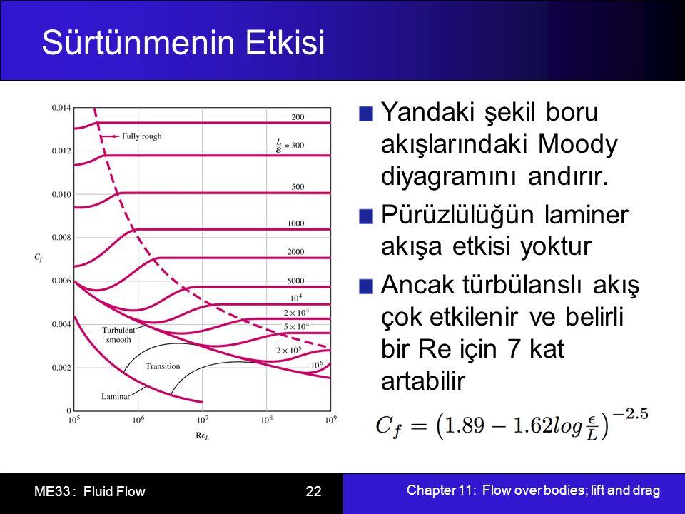 Sürtünmenin Etkisi Yandaki şekil boru akışlarındaki Moody diyagramını andırır. Pürüzlülüğün laminer akışa etkisi yoktur.