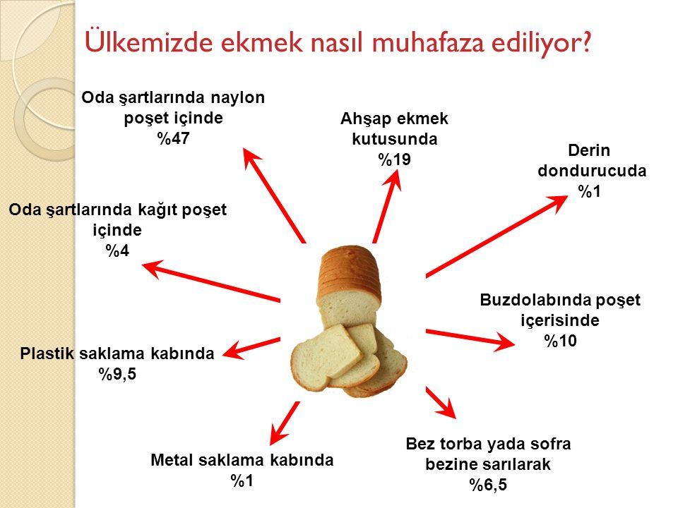 Ülkemizde ekmek nasıl muhafaza ediliyor