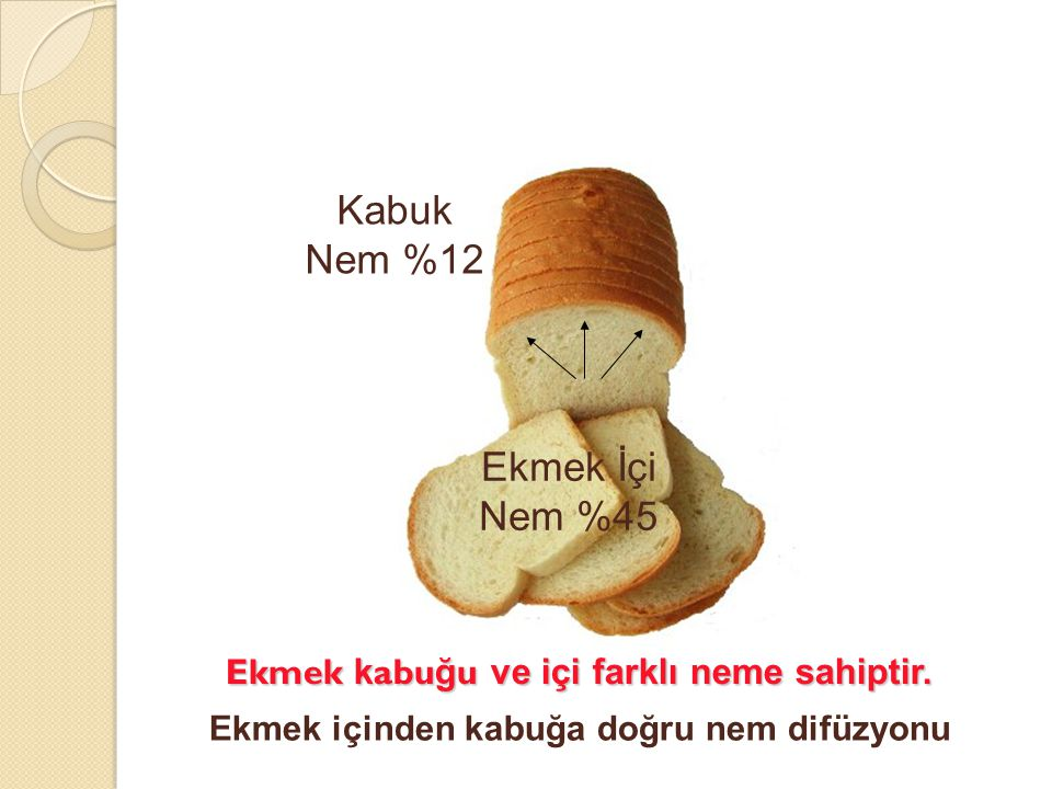 Ekmek kabuğu ve içi farklı neme sahiptir.
