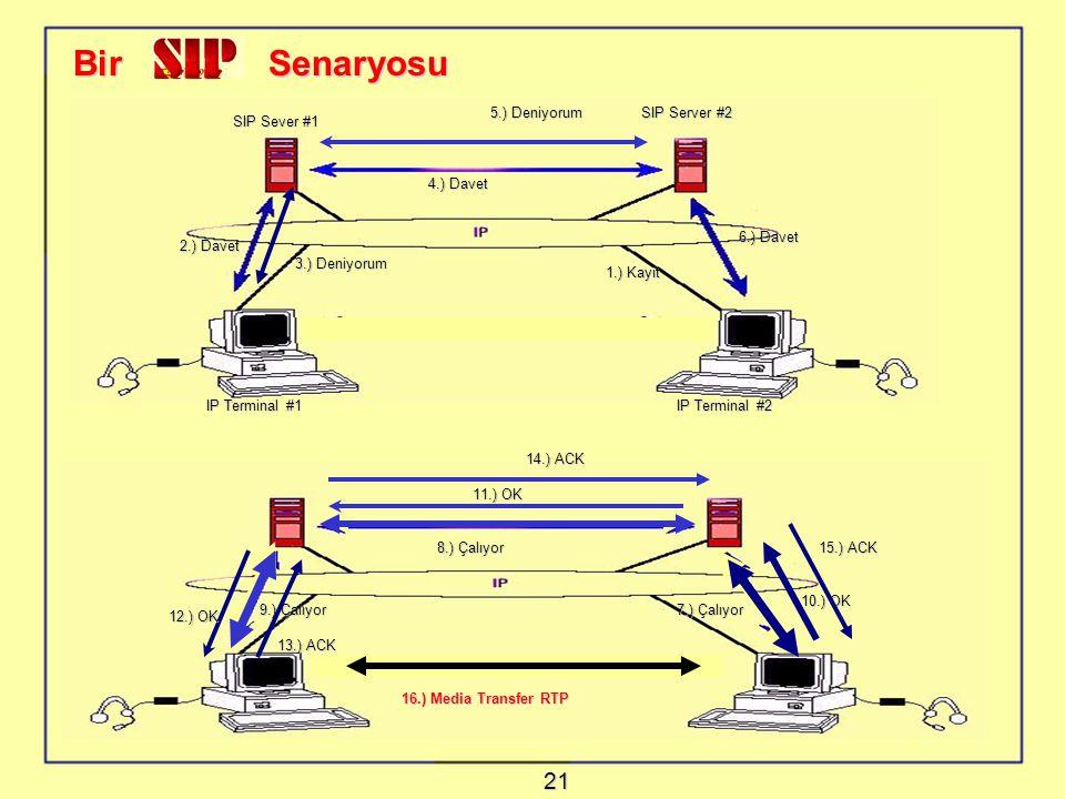 Bir Senaryosu 21 5.) Deniyorum SIP Server #2 SIP Sever #1 4.) Davet