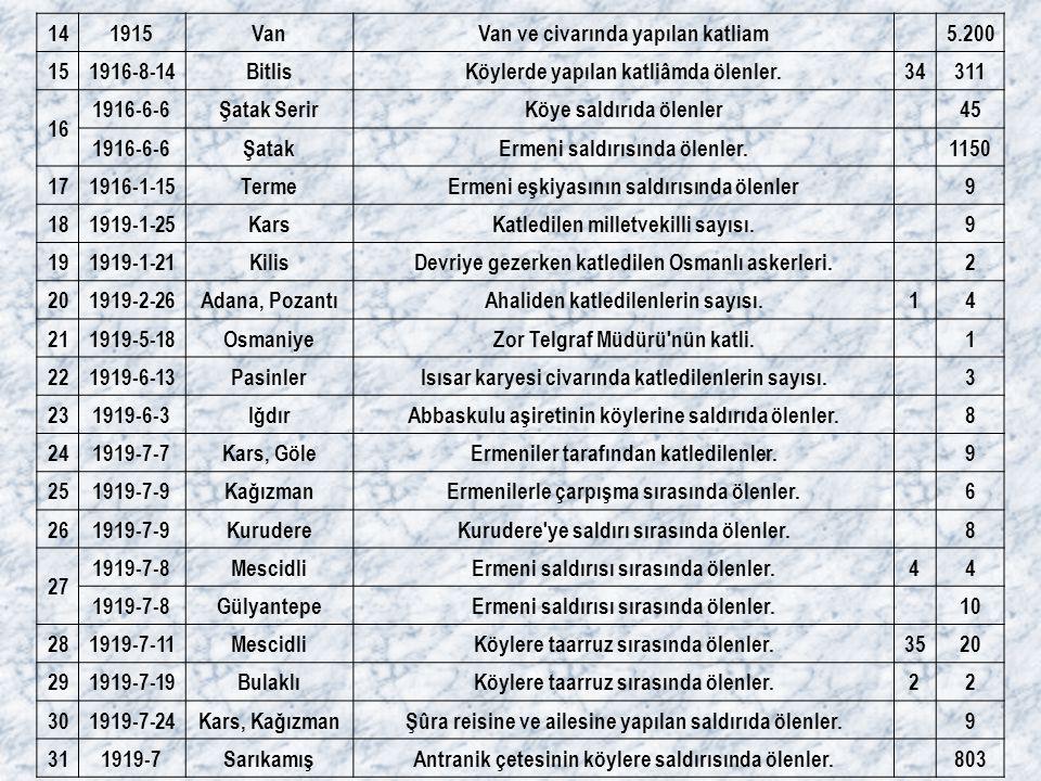 Van ve civarında yapılan katliam 5.200 15 1916-8-14 Bitlis