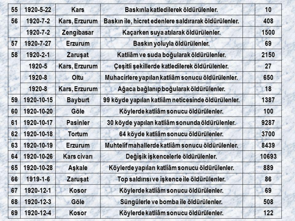 Baskınla katledilerek öldürülenler. 10 56 1920-7-2 Kars, Erzurum