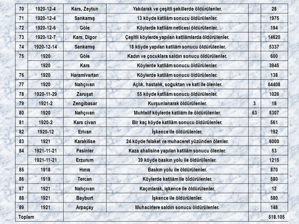 Yakılarak ve çeşitli şekillerde öldürülenler. 28 71 Sarıkamış