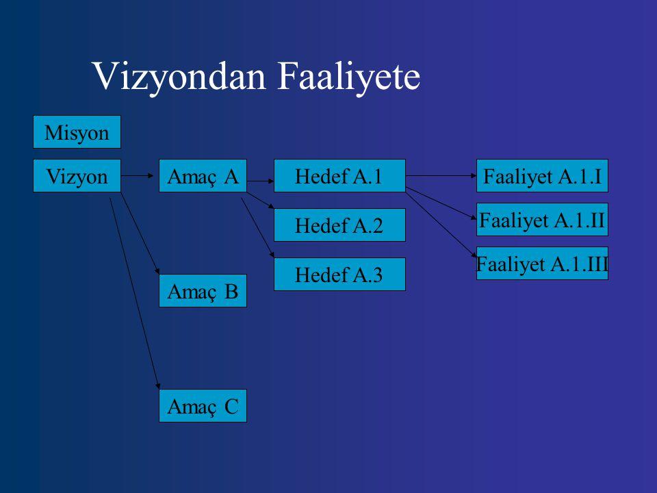 Vizyondan Faaliyete Misyon Vizyon Amaç A Hedef A.1 Faaliyet A.1.I