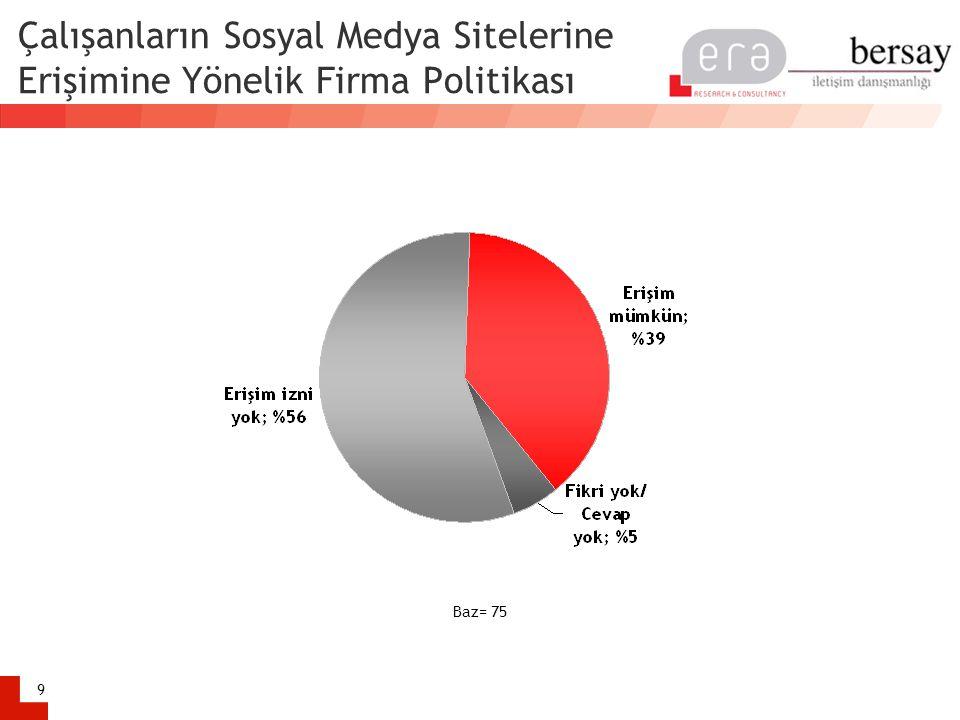 Çalışanların Sosyal Medya Sitelerine Erişimine Yönelik Firma Politikası