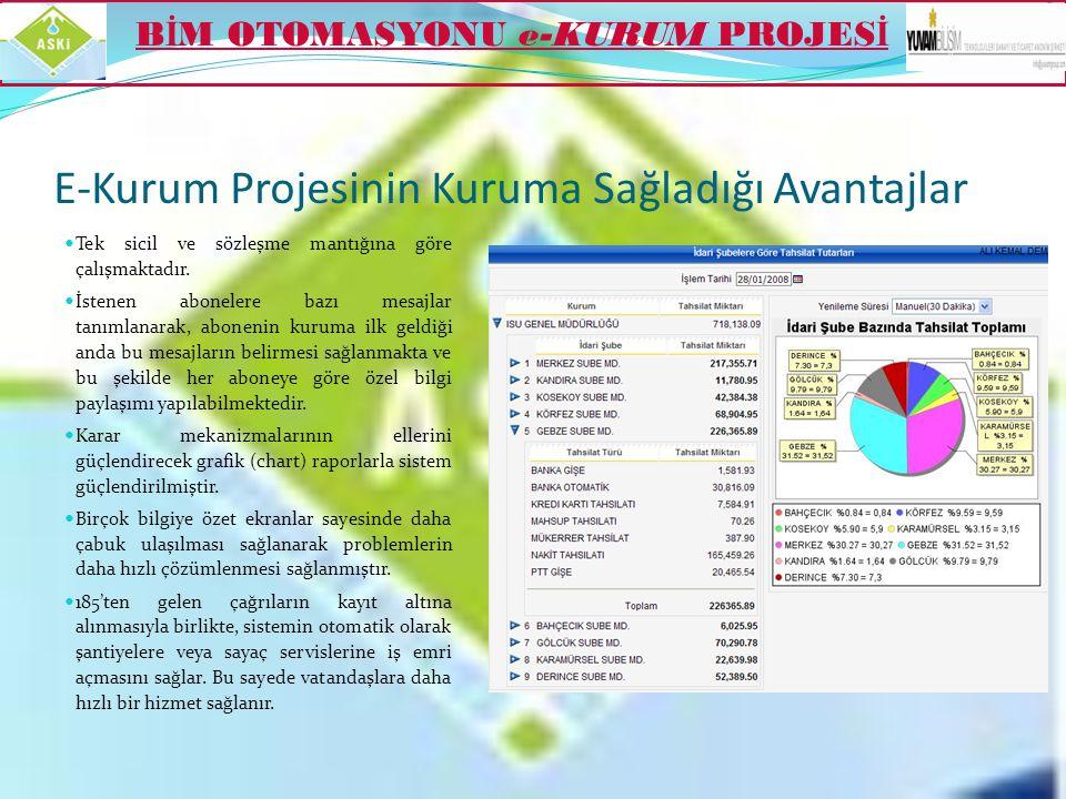 E-Kurum Projesinin Kuruma Sağladığı Avantajlar