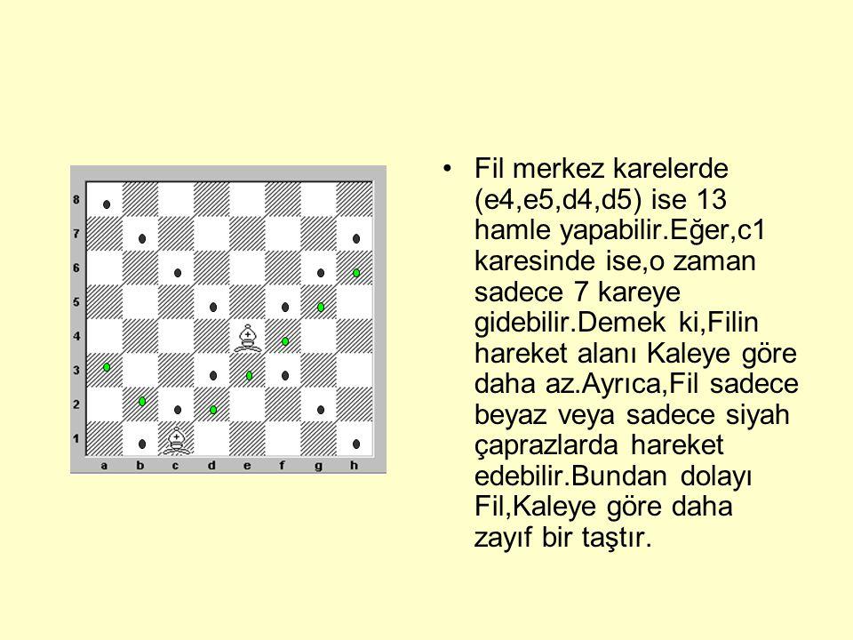 Fil merkez karelerde (e4,e5,d4,d5) ise 13 hamle yapabilir