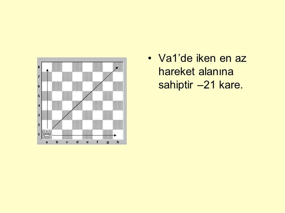 Va1'de iken en az hareket alanına sahiptir –21 kare.