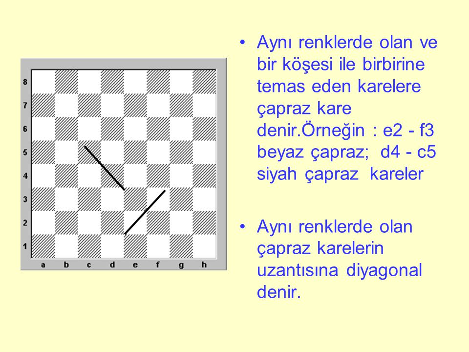 Aynı renklerde olan ve bir köşesi ile birbirine temas eden karelere çapraz kare denir.Örneğin : e2 - f3 beyaz çapraz; d4 - c5 siyah çapraz kareler