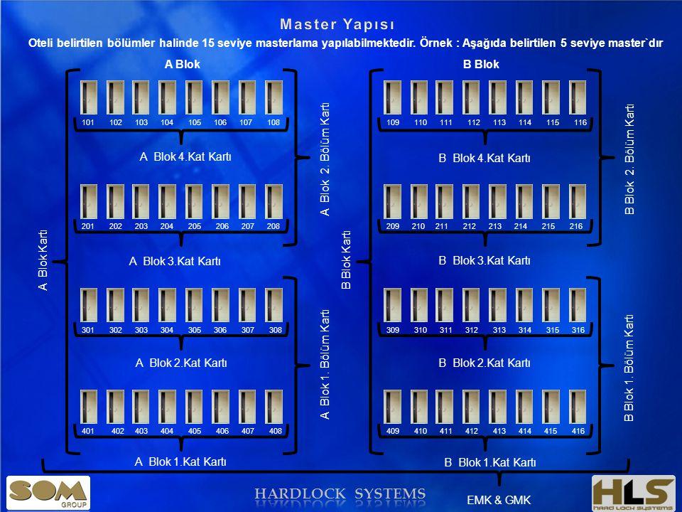 Master Yapısı HARDLOCK SYSTEMS