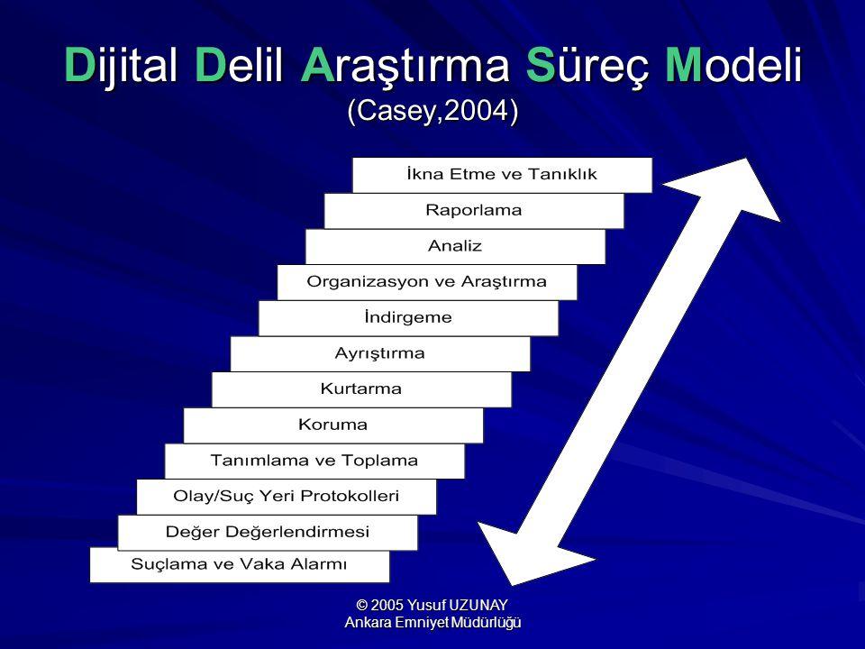 Dijital Delil Araştırma Süreç Modeli (Casey,2004)