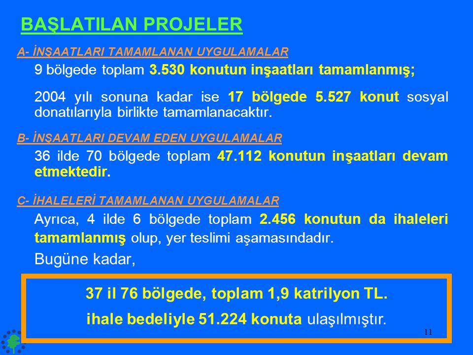 37 il 76 bölgede, toplam 1,9 katrilyon TL.