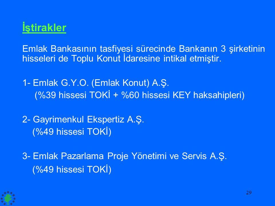 İştirakler Emlak Bankasının tasfiyesi sürecinde Bankanın 3 şirketinin hisseleri de Toplu Konut İdaresine intikal etmiştir.