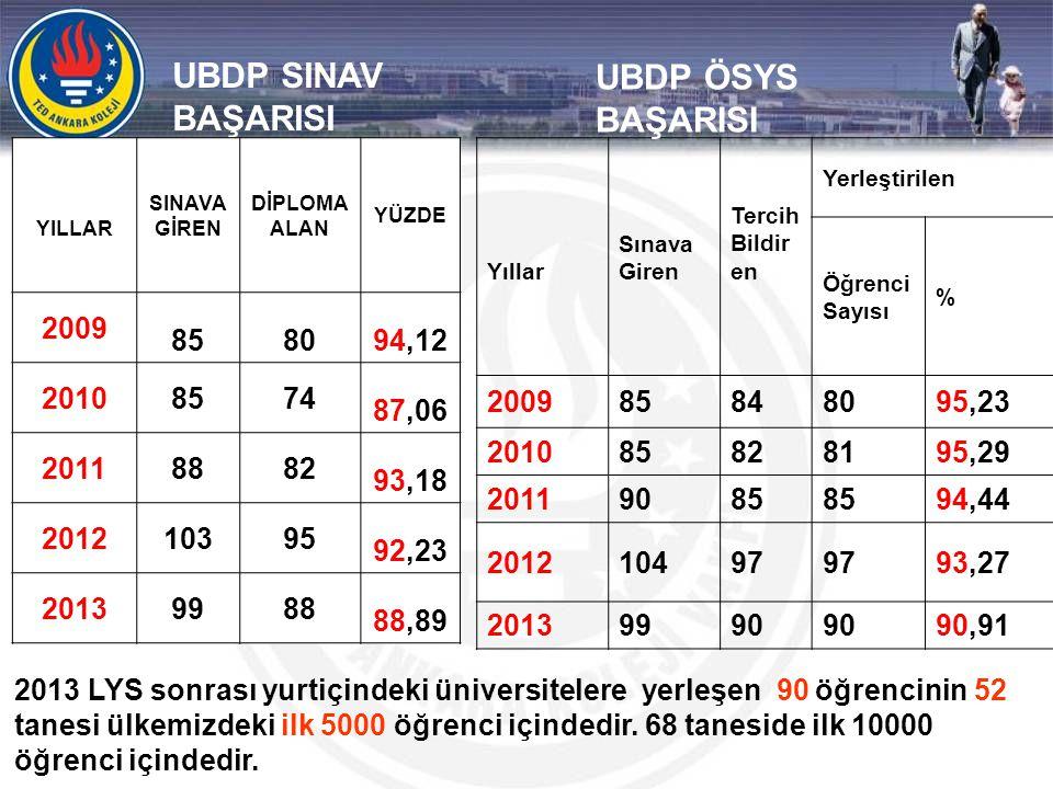 UBDP SINAV BAŞARISI UBDP ÖSYS BAŞARISI 2009 85 80 94,12 2010 74 87,06