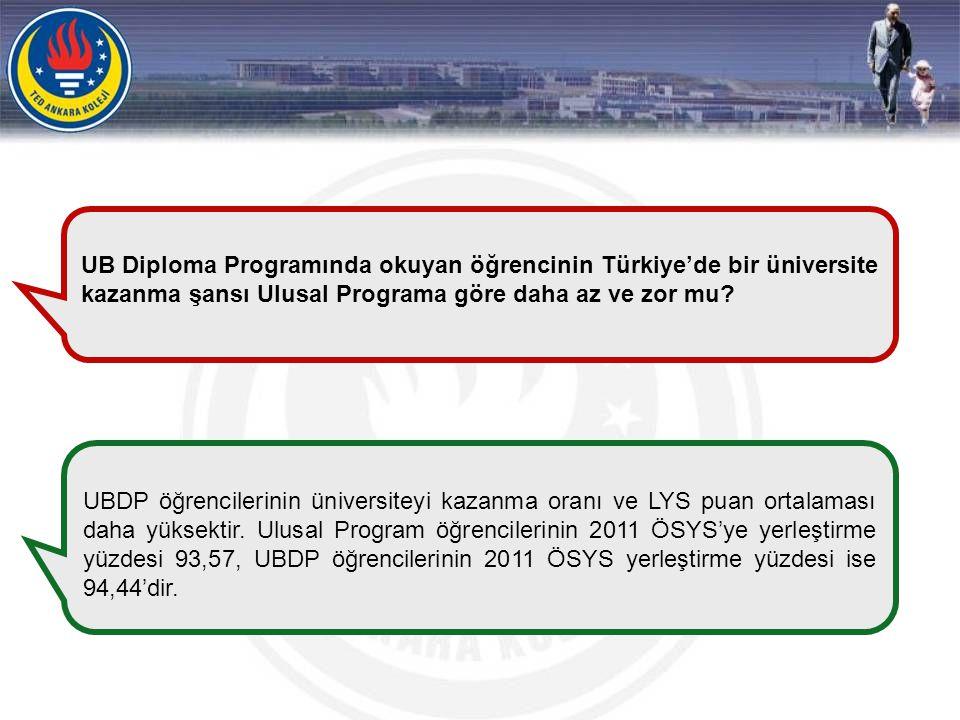 UB Diploma Programında okuyan öğrencinin Türkiye'de bir üniversite kazanma şansı Ulusal Programa göre daha az ve zor mu