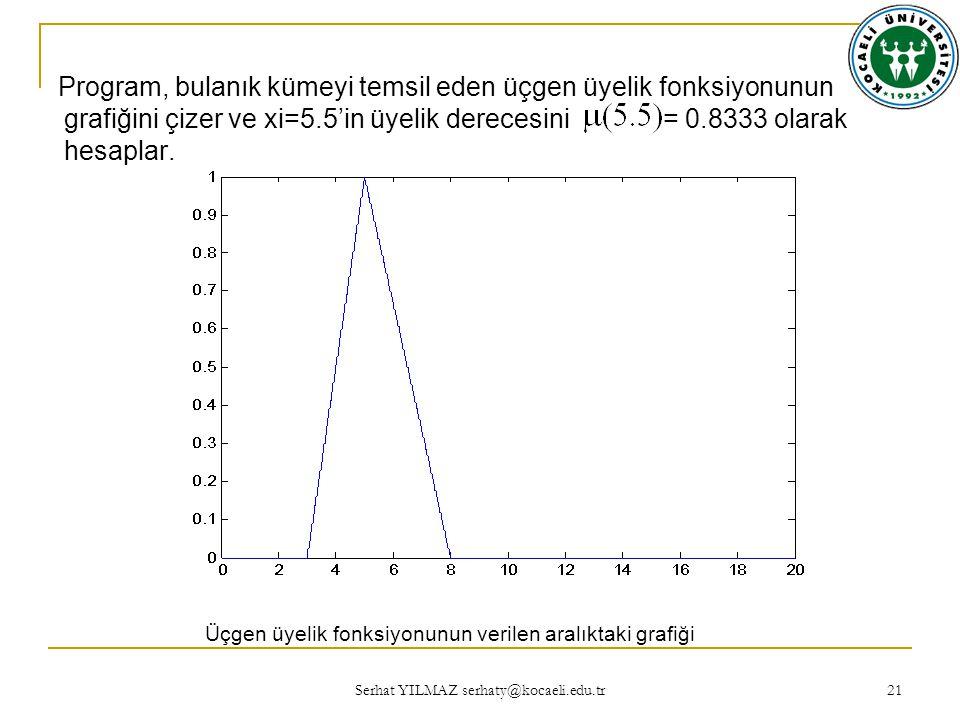 Program, bulanık kümeyi temsil eden üçgen üyelik fonksiyonunun grafiğini çizer ve xi=5.5'in üyelik derecesini = 0.8333 olarak hesaplar.