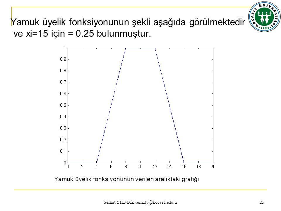 Yamuk üyelik fonksiyonunun şekli aşağıda görülmektedir ve xi=15 için = 0.25 bulunmuştur.