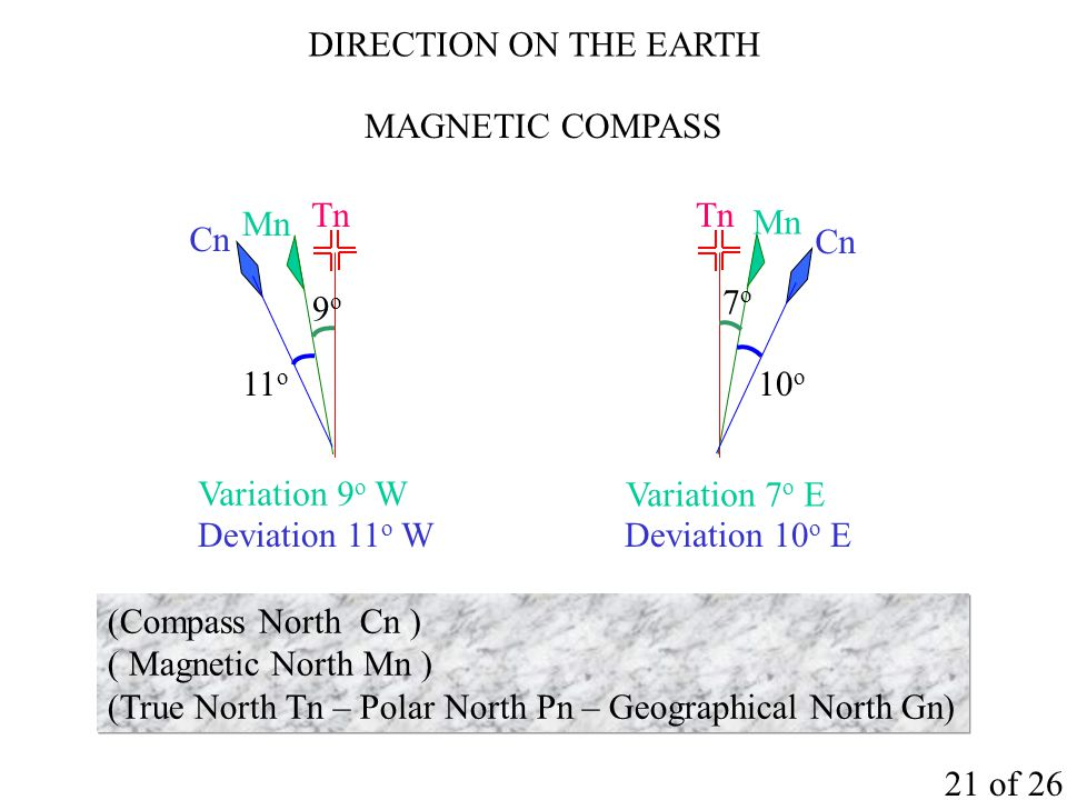DIRECTION ON THE EARTH MAGNETIC COMPASS. Tn. Mn. 9o. Variation 9o W. Cn. Deviation 11o W. 11o.